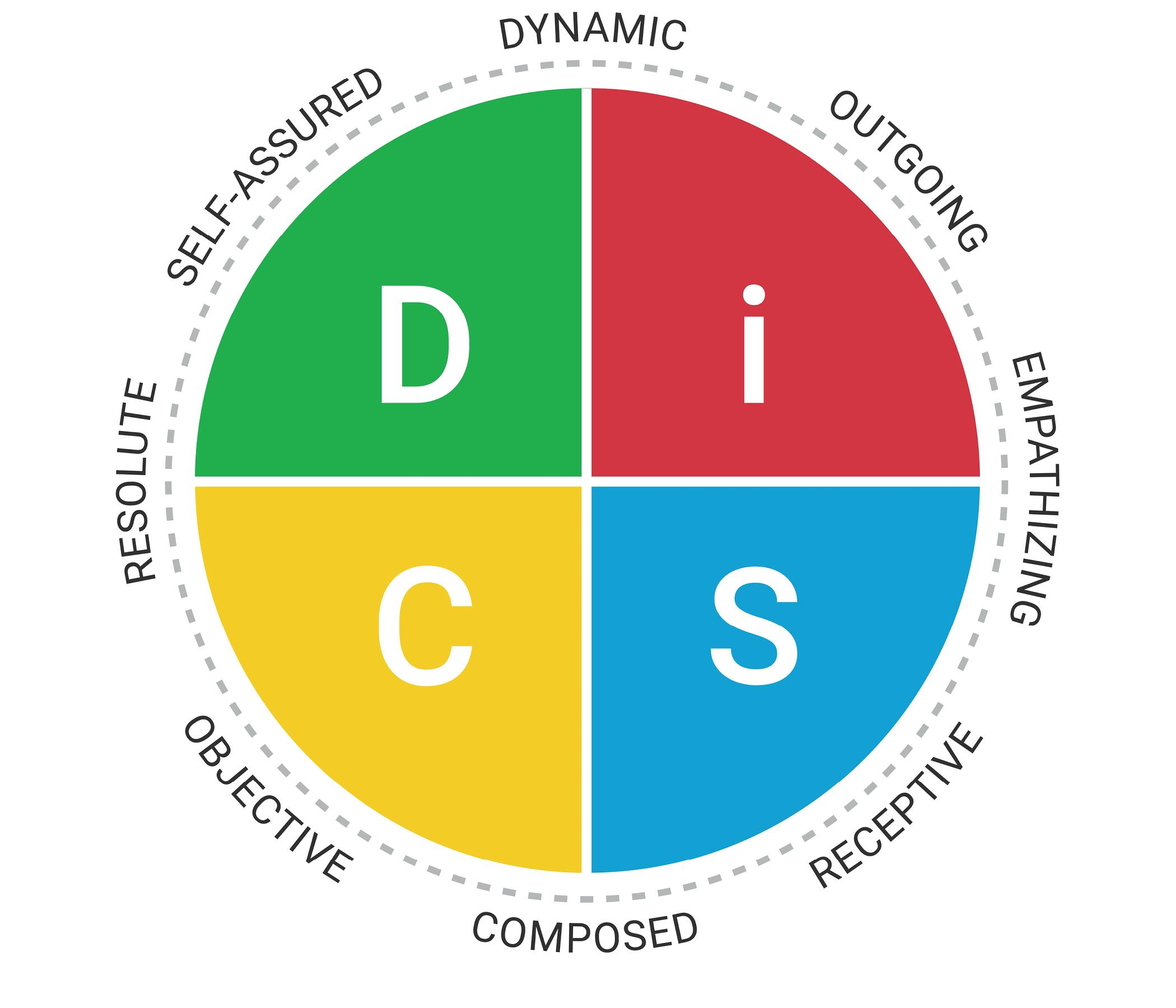 Agile EQ DiSC image