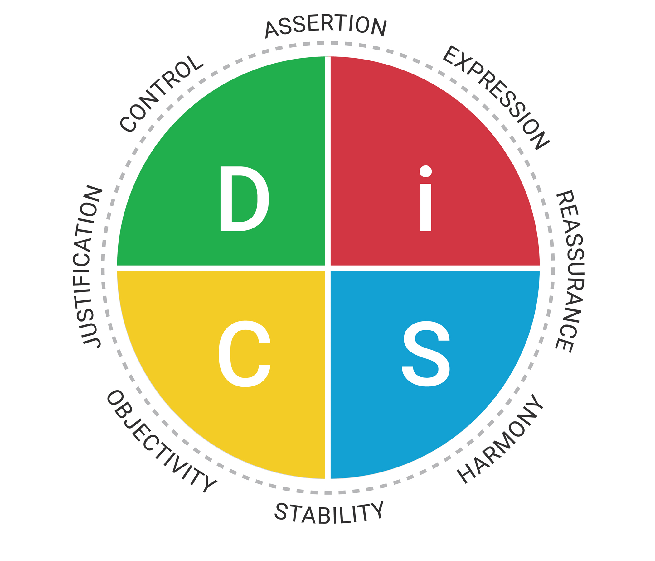 Conflict DiSC image