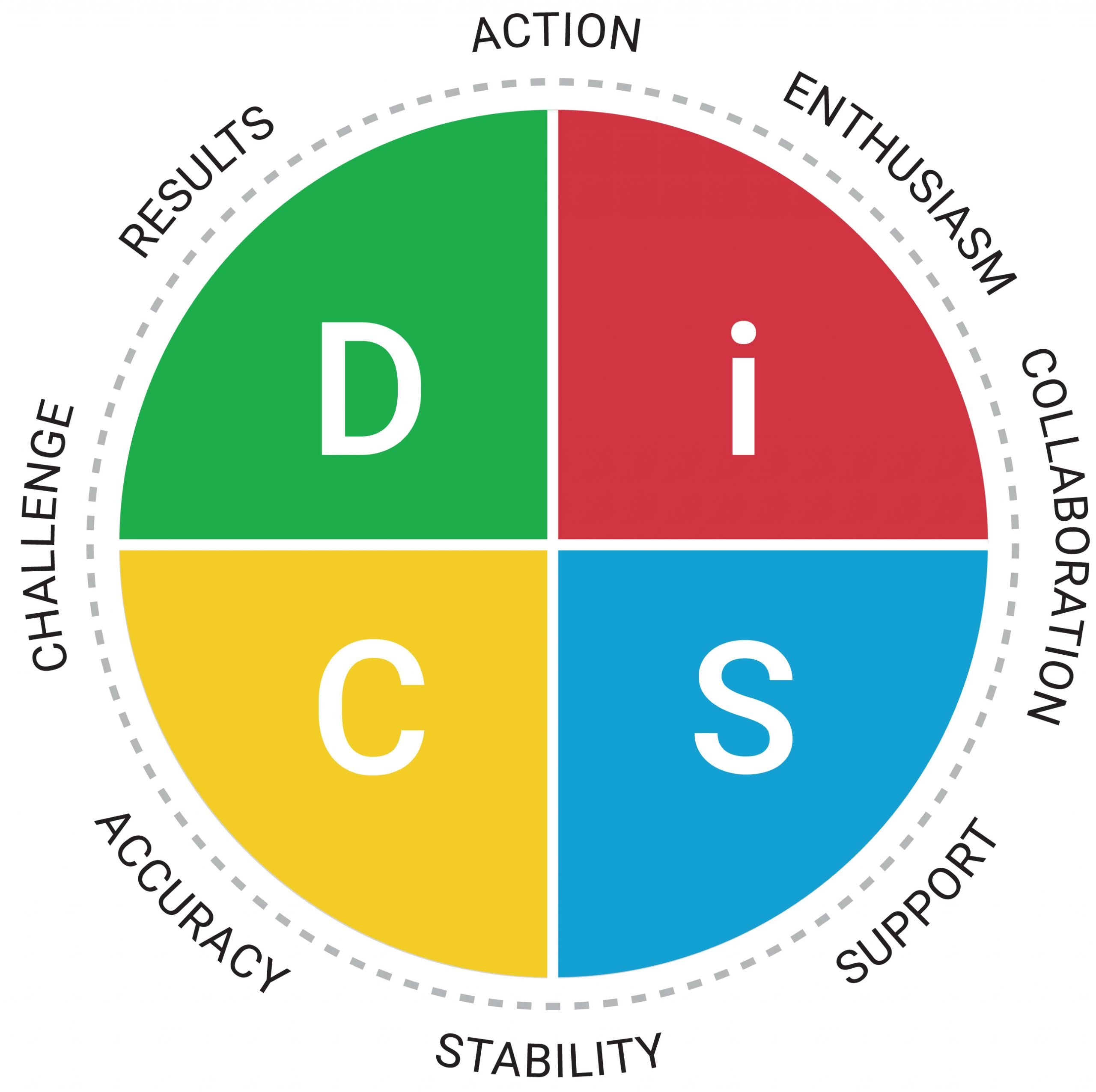 Everything DiSC Workplace Map