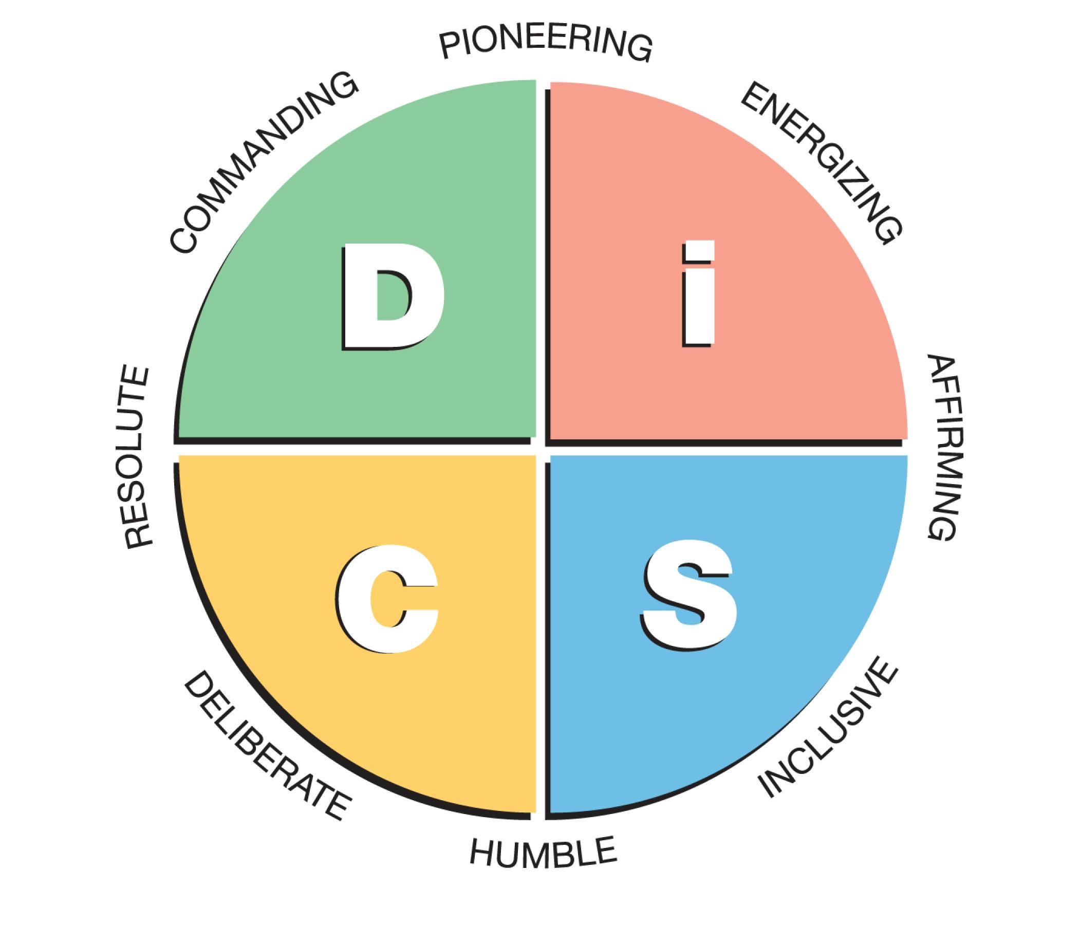 Work of Leaders DiSC image